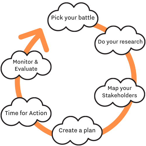 A circular diagram depicting a cycical process with the following steps: 1.Pick your battle 2.Do your research 3.Map your stakeholders 4.Create a plan 5.Time to Act 6.Monitor & Evaluate